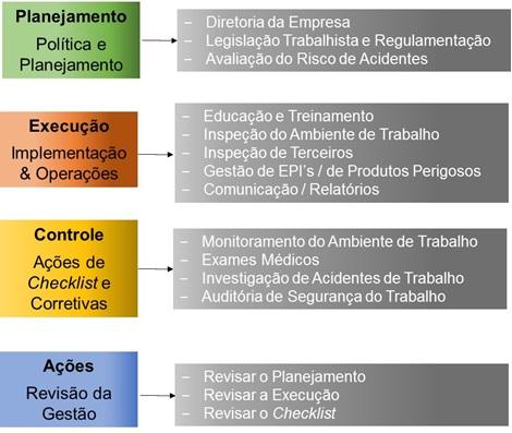 visão do pdca, gestão da sst