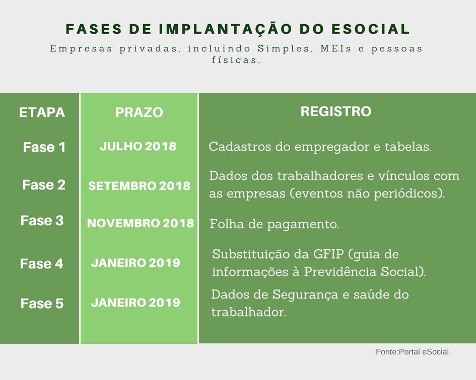 fases de implantacao esocial