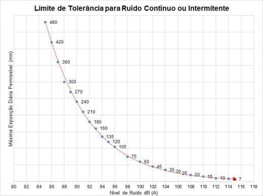 Gráfico limite de tolerância de ruído continuo ou intermitente