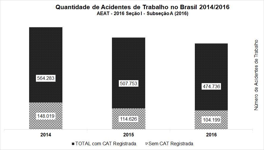 Quantidade de acidentes de trabalho no Brasil