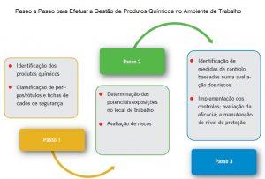 Gestão de produtos quimicos no ambiente de trabalho