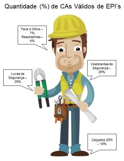 ... Calçados (EPI), Face e Olhos, Respiratórias, que totalizam mais de 87%  de CAs (Certificado de Aprovação) válidos e emitidos pelo Ministério do  Trabalho. e1f8808858