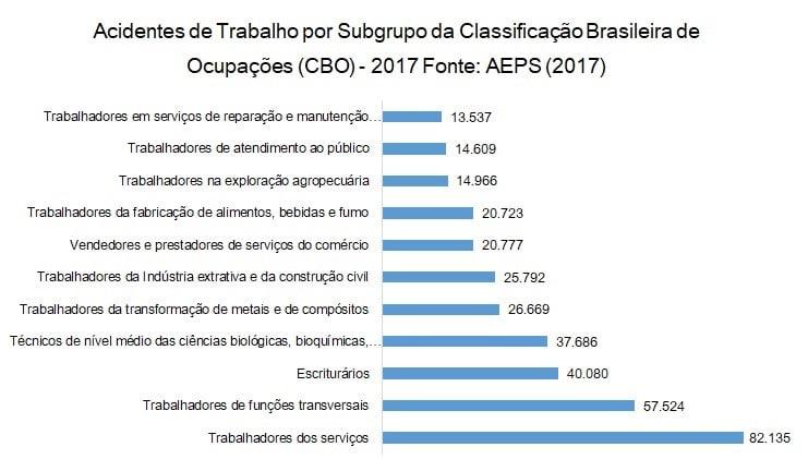Acidentes de trabalho por subgrupo da classificação Brasileira de Ocupações