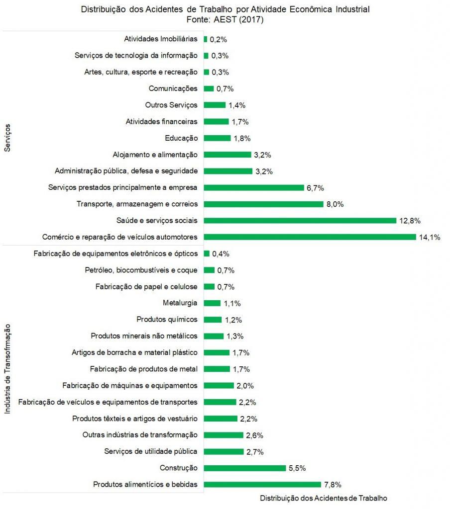 Distribuição dos acidentes de trabalho por atividade econômica industrial