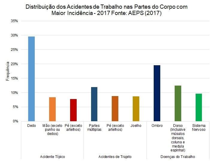 Distribuição dos Acidentes de Trabalho nas partes do corpo com maior incidência