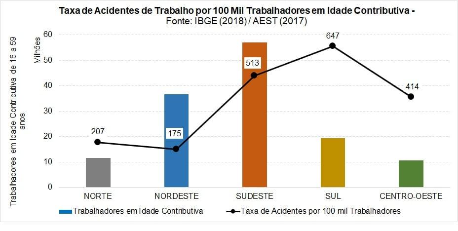 taxa de acidentes de trabalho por 100 mil trabalhadores em idade contributiva