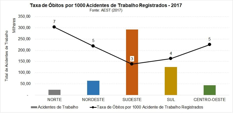 taxa de óbitos por 1000 acidentes de trabalho registrados em 2017