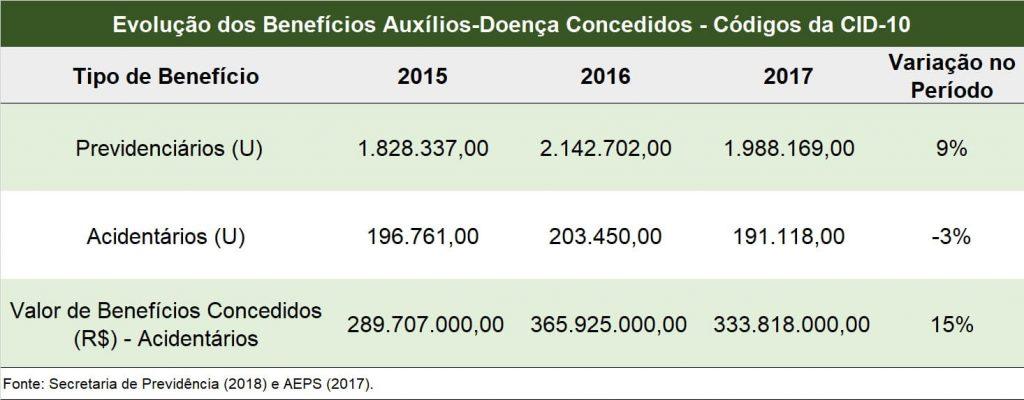 Evolução-dos-Beneficios-Concedidos-no-Periodo-2015-e-2017