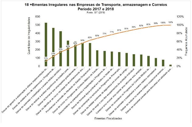 Gráfico - Ementas Irregulares nas empresas de transporte, armazenagem e Correios de 2017 a 2018