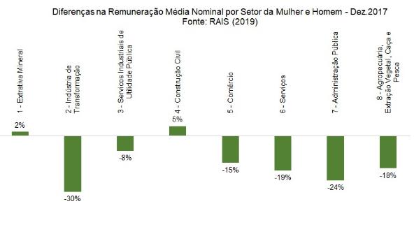 Gráfico - diferenças na remuneração por setor entre homem e mulher