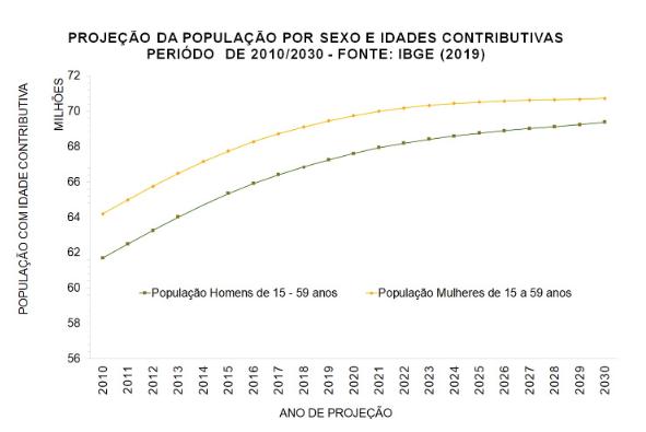 Gráfico - projeção da população por sexo idade