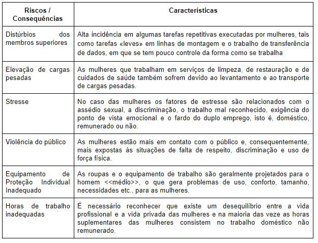 Tabela - Riscos e Características