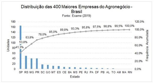Distribuição das 400 Maiores Empresas de Agro no Brasil