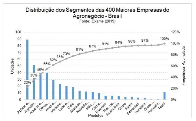 Distribuição dos segmentos das 400 maiores empresas de Agro no Brasil
