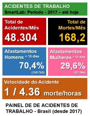 Painel de acidentes de trabalho do Brasil