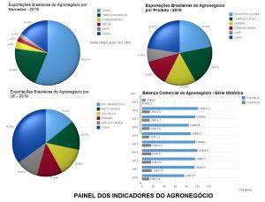 Painel dos indicadores do Agronegócio