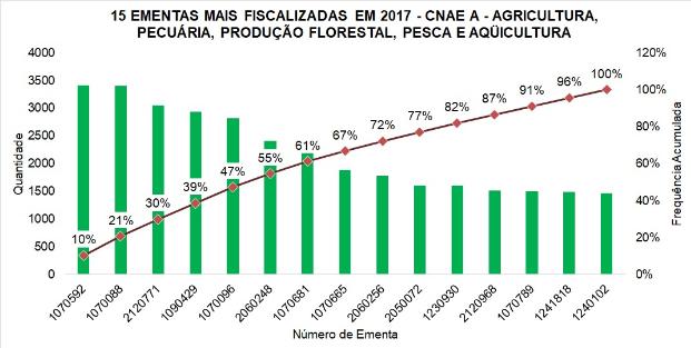 15 ementas mais fiscalizadas em 2017 - CNAE A