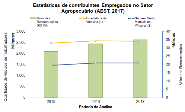 Estatísticas de contribuintes empregados no setor agro