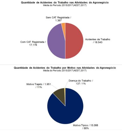 Quantidade de acidentes de trabalho no agronegócio
