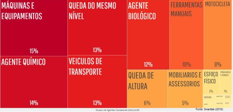 grupo de agentes causadores 2012-2018
