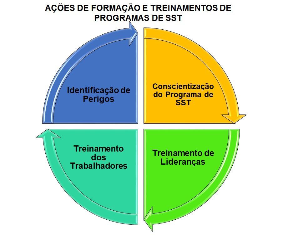 Ações de formação e treinamentos de programas de sst