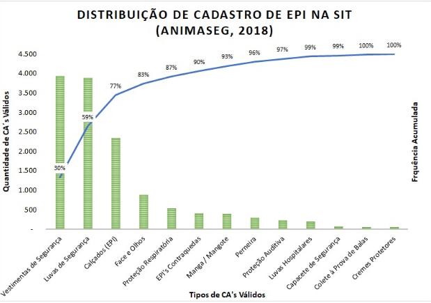 Distribuição de Cadastro de EPI na SIT