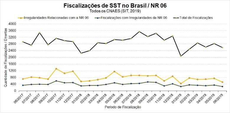 Fiscalizações-de-SST-no-brasil