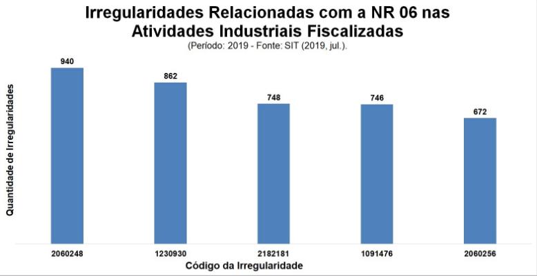 irregularidades-relacionadas-com-NR's