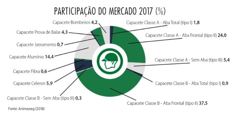 Participação de Mercado (Capacete) 2017