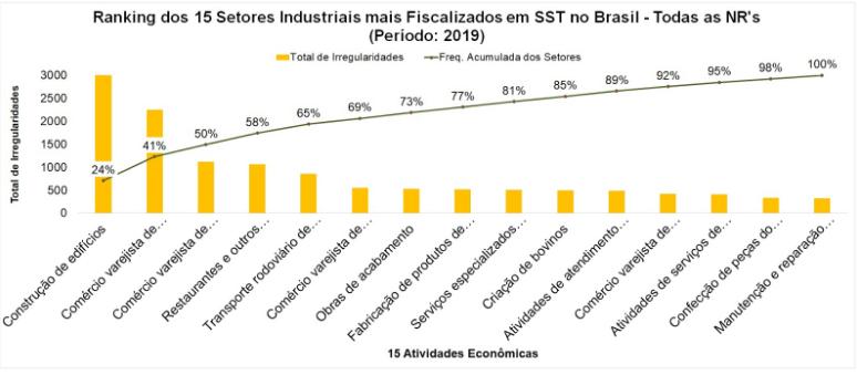 Ranking dos 15 setores industriais mais fiscalizados em SST no Brasil