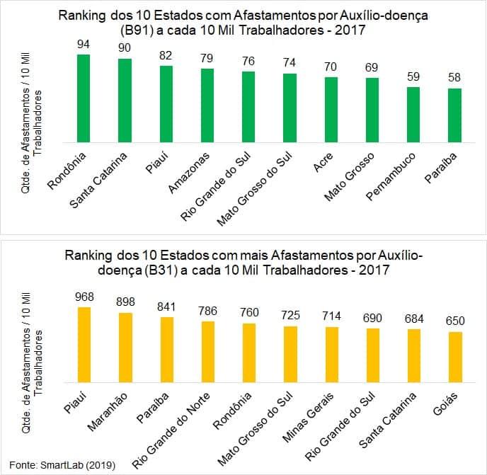 Visão do ranking dos estados com mais afastamentos por auxílio doença no Brasil