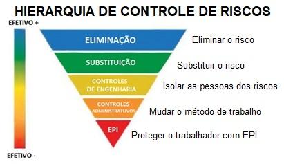 Controle de riscos PGR